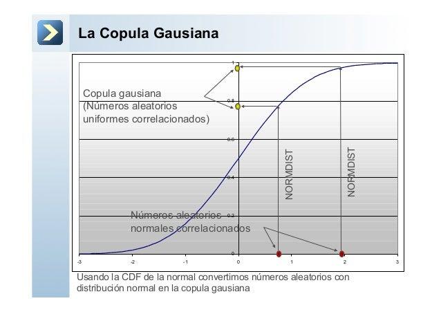 La Copula Gausiana00.20.40.60.81-3 -2 -1 0 1 2 3Copula gausiana(Números aleatoriosuniformes correlacionados)Números aleato...