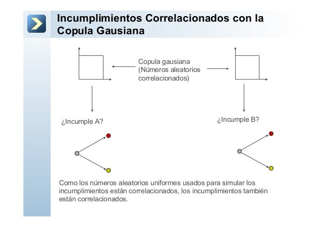 Incumplimientos Correlacionados con laCopula GausianaCopula gausiana(Números aleatorioscorrelacionados)¿Incumple A? ¿Incum...