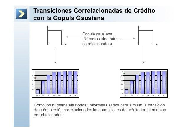 Transiciones Correlacionadas de Créditocon la Copula GausianaCopula gausiana(Números aleatorioscorrelacionados)Como los nú...
