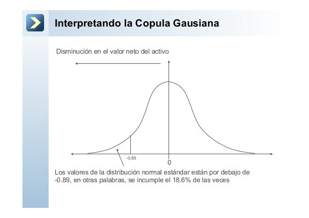 Interpretando la Copula Gausiana0-0.89Disminución en el valor neto del activoLos valores de la distribución normal estánda...