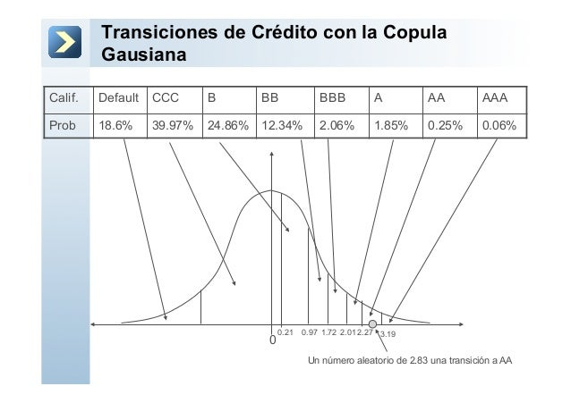 Transiciones de Crédito con la CopulaGausiana0Calif. Default CCC B BB BBB A AA AAAProb 18.6% 39.97% 24.86% 12.34% 2.06% 1....