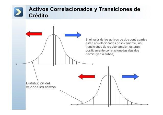 Activos Correlacionados y Transiciones deCréditoSi el valor de los activos de dos contrapartesestán correlacionados positi...