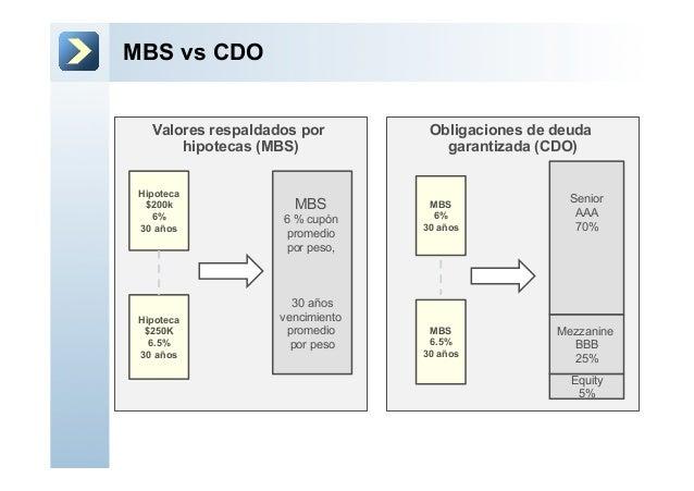 Obligaciones de deudagarantizada (CDO)Valores respaldados porhipotecas (MBS)MBS vs CDOHipoteca$200k6%30 añosHipoteca$250K6...