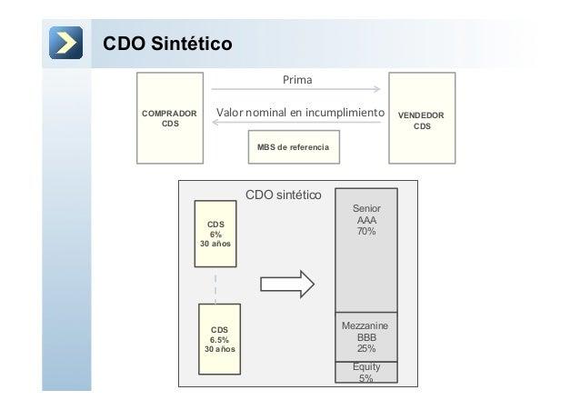 CDO SintéticoCOMPRADORCDSVENDEDORCDSMBS de referenciaPrima Valor nominal en incumplimiento CDS6%30 añosCDS6.5%30...