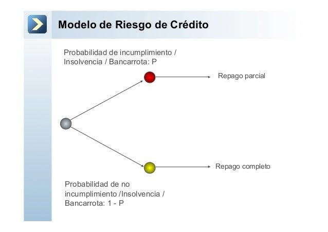 Valuación de CDOs usando Copulas Slide 3