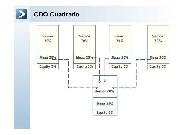 CDO CuadradoSenior 70%Mezz 25%Equity 5%Senior70%Equity5%Senior70%Equity 5%Senior70%Equity 5%Senior70%Mezz 25%Equity 5%Mezz...