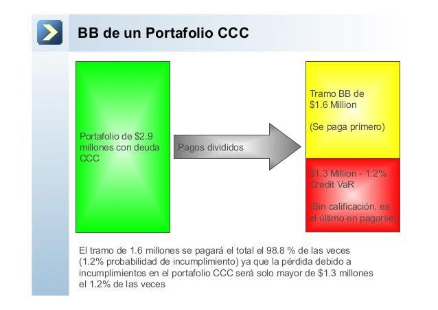 BB de un Portafolio CCCPortafolio de $2.9millones con deudaCCC$1.3 Million - 1.2%Credit VaR(Sin calificación, esel último ...