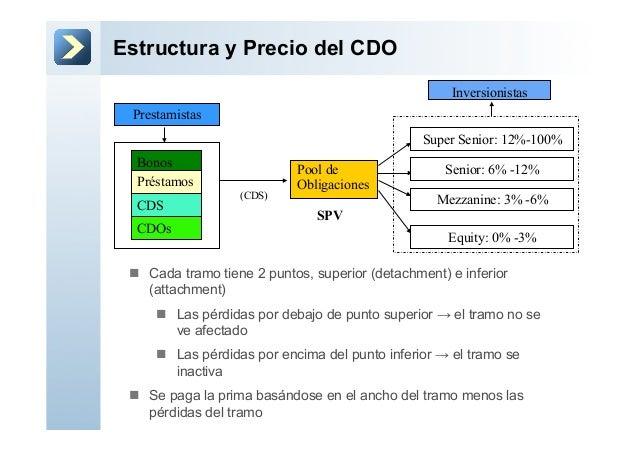 Estructura y Precio del CDOn Cada tramo tiene 2 puntos, superior (detachment) e inferior(attachment)n Las pérdidas por...