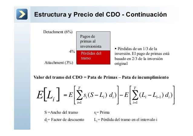 Estructura y Precio del CDO - ContinuaciónAttachment (3%)Detachment (6%)Pérdidas deltramo4%§Paid premium based onthe ful...