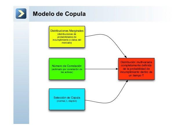 Modelo de CopulaDistribuciones Marginales(distribuciones deprobabilidades deincumplimiento e datos delmercado)Número de Co...