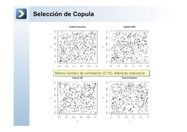 Selección de CopulaMismo número de correlación (0.15), diferente estructura