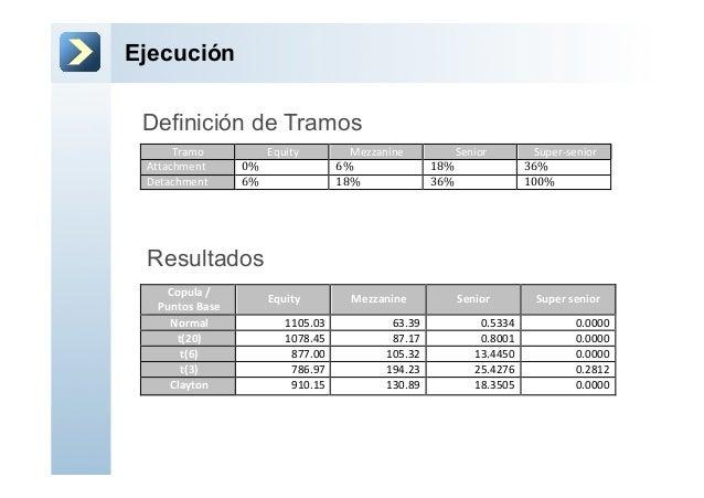 Ejecución!Tramo! Equity! Mezzanine! Senior! Super3senior!Attachment! 0%#! 6%#! 18%#! 36%!Detachment! 6%#! 18%#! 36%#! 100%...