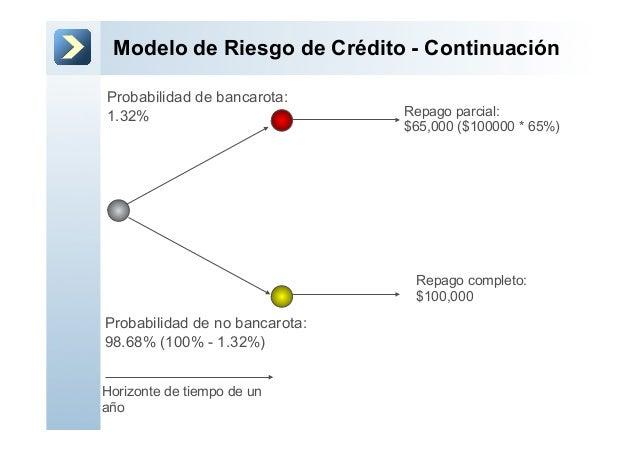 Modelo de Riesgo de Crédito - ContinuaciónRepago completo:$100,000Repago parcial:$65,000 ($100000 * 65%)Probabilidad de no...
