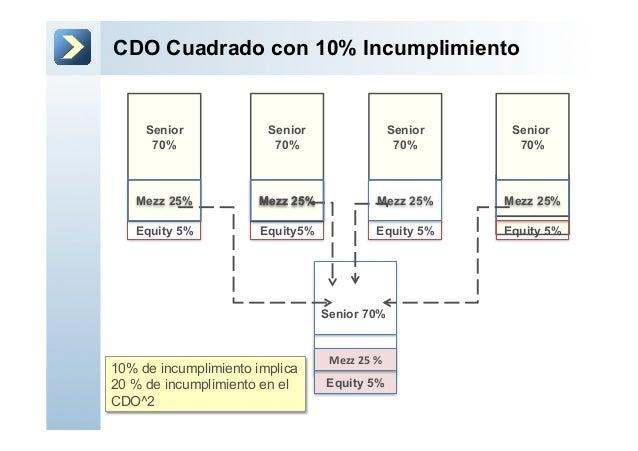 CDO Cuadrado con 10% IncumplimientoSenior 70%Equity 5%Senior70%Equity5%Senior70%Equity 5%Senior70%Equity 5%Senior70%Mezz 2...