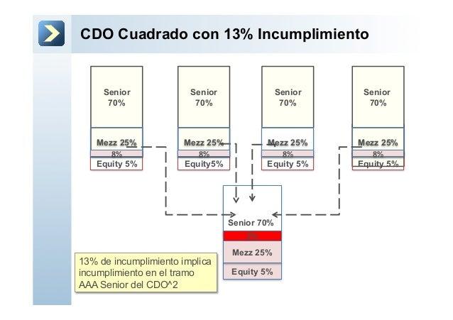 CDO Cuadrado con 13% IncumplimientoSenior 70%2%Equity 5%Senior70%Equity5%Senior70%Equity 5%Senior70%Equity 5%Senior70%Mezz...