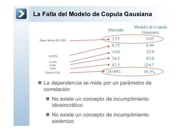 La Falla del Modelo de Copula GausianaMercadoModelo de CopulaGausiana24.00% 19.3%82.5 234.726.5 82.014.0 32.98.75 6.993.53...