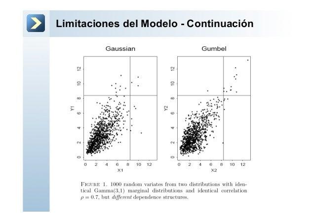 Limitaciones del Modelo - Continuación