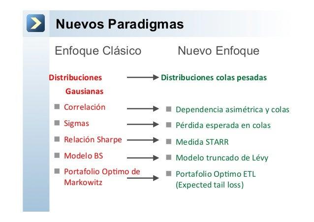 Nuevos Paradigmas Distribuciones      Gausianas n Correlación n Sigmas n Relación Sharpe   ...