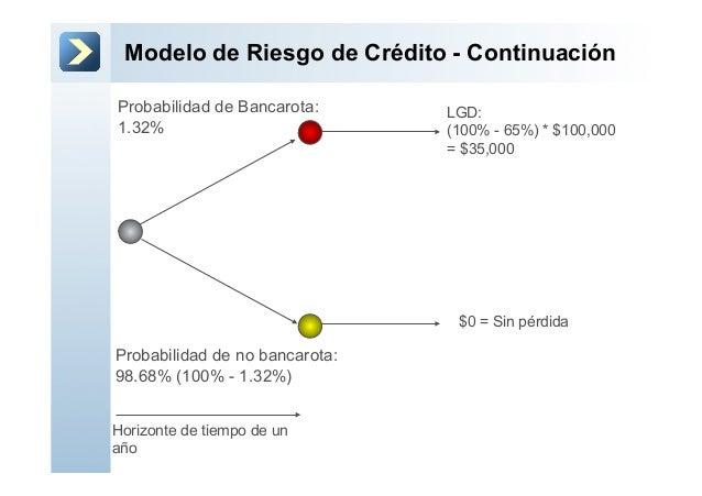 Modelo de Riesgo de Crédito - ContinuaciónProbabilidad de no bancarota:98.68% (100% - 1.32%)Probabilidad de Bancarota:1.32...