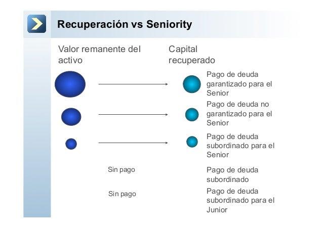 Recuperación vs SeniorityValor remanente delactivoPago de deudagarantizado para elSeniorPago de deuda nogarantizado para e...