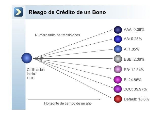 Riesgo de Crédito de un BonoA: 1.85%AA: 0.25%AAA: 0.06%BBB: 2.06%BB: 12.34%B: 24.86%CCC: 39.97%Default: 18.6%Horizonte de ...