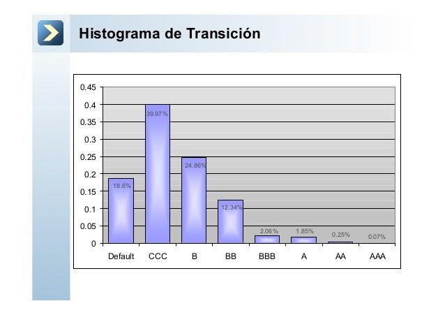 Histograma de Transición00.050.10.150.20.250.30.350.40.45Default CCC B BB BBB A AA AAA18.6%39.97%24.86%12.34%2.06% 1.85% 0...