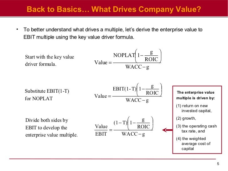 Divided earning growth rate return ipo value formula