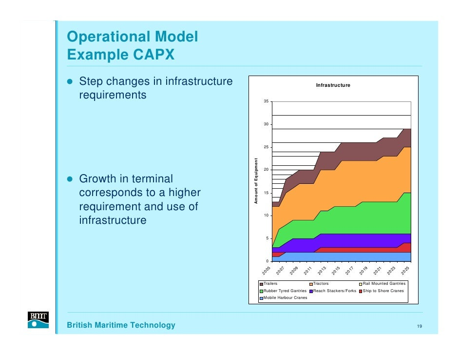 Operational Model Example CAPX    Step changes in infrastructure                                                          ...