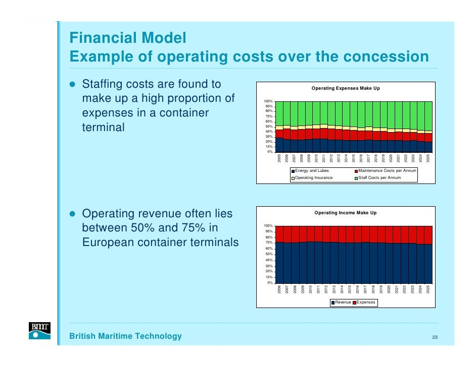 Financial Model Example of operating costs over the concession    Staffing costs are found to                             ...