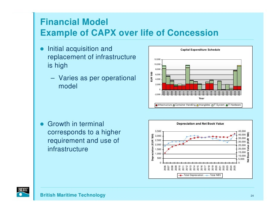 Financial Model Example of CAPX over life of Concession    Initial acquisition and                                        ...