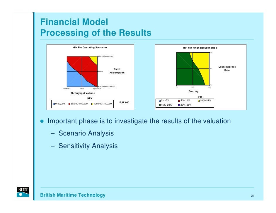 Financial Model Processing of the Results                            NPV For Operating Scenarios                          ...