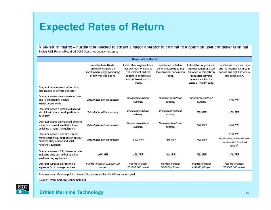Expected Rates of Return     British Maritime Technology   29