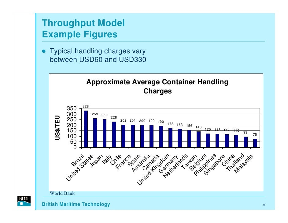 Throughput Model Example Figures    Typical handling charges vary    between USD60 and USD330                         Appr...