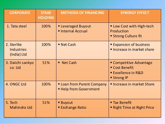 Valuation Of Merger Amp Acquasition In India
