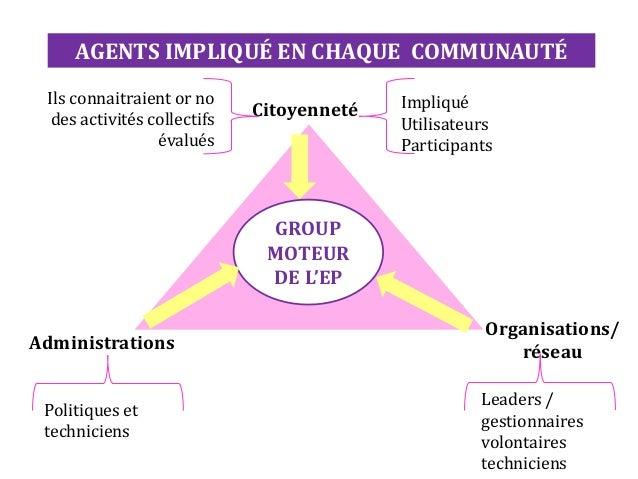 GROUP MOTEUR DE L'EP Administrations Organisations/ réseau Citoyenneté Impliqué Utilisateurs Participants Politiques et te...