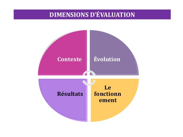 Contexte Évolution Le fonctionn ement Résultats DIMENSIONS D'ÉVALUATION