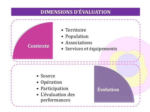 DIMENSIONS D'ÉVALUATION Contexte • Territoire • Population • Associations • Services et équipements Évolution • Source • O...