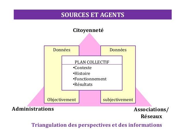 Administrations Associations/ Réseaux Citoyenneté Données Objectivement Données subjectivement PLAN COLLECTIF •Contexte •H...