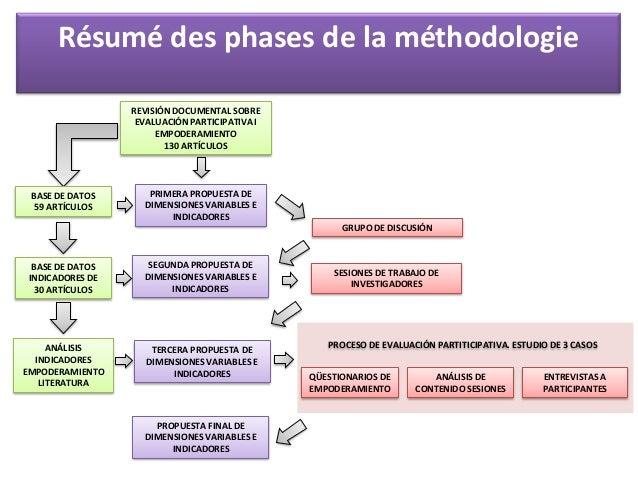 L'évaluation participative des actions communautaires comme une méthodologie d'apprentissage pour l'empowerment personnel ...
