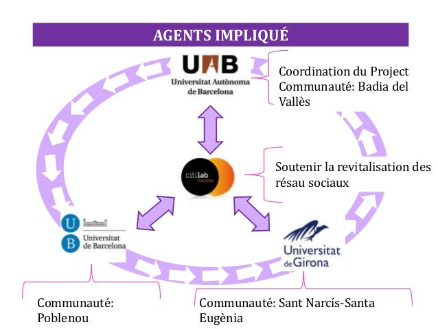 AGENTS IMPLIQUÉ Communauté: Poblenou Communauté: Sant Narcís-Santa Eugènia Coordination du Project Communauté: Badia del V...