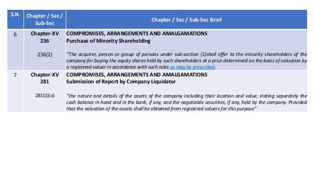 Valuation in India - Regulations and Standards