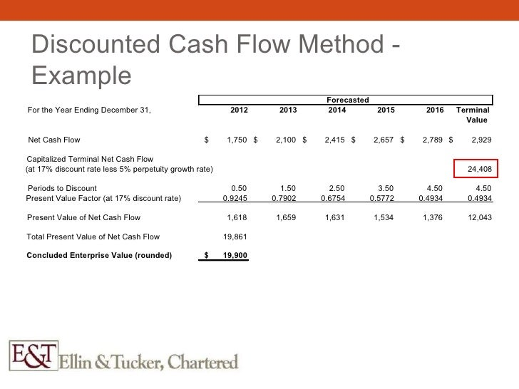 discounted cash-flow (DCF)