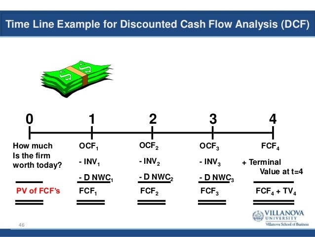 harvard business school and valuation and discounted cash flows The discounted cash flow valuation method relies on expected cash flows but because they often ignore low-probability downside events, the forecasts of expected cash flows that are provided by corporate managers and analysts are often excessively optimistic, or upwardly biased.