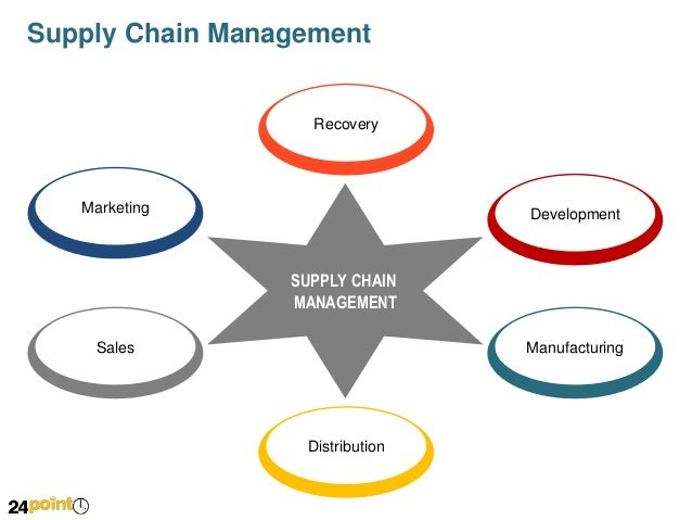 developing market specific supply chain strategies The importance of aligning your strategies our insight a ups supply chain the extended supply chain to meet a specific supply developing a supply chain.
