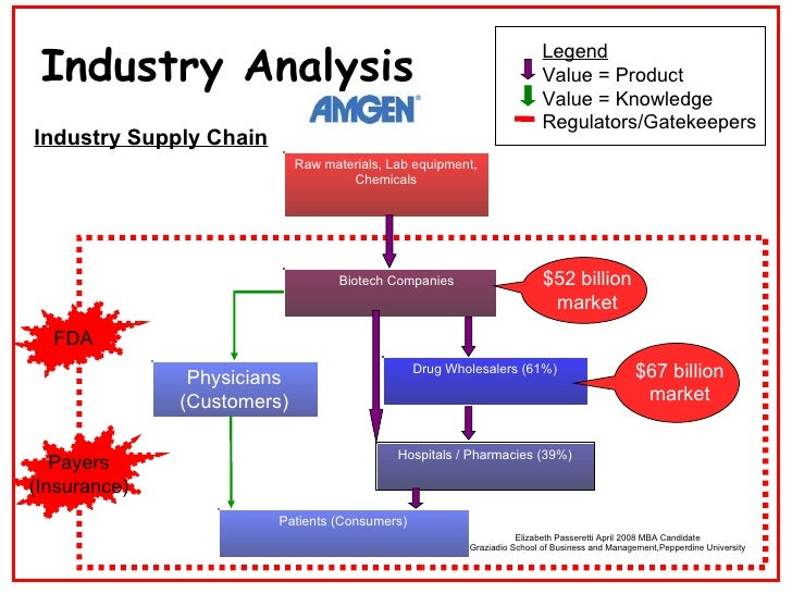 Value chain analysis for insurance industry