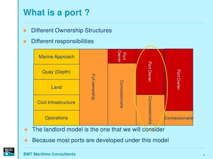 What is a port ?    Different Ownership Structures    Different responsibilities                                        ...