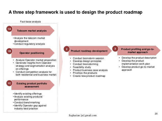 Developing Value Added Services VAS and Product Roadmap for Telecom – Product Development Road Map