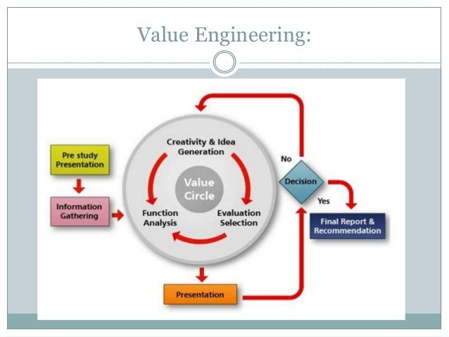 Value analysis and value engineering in cost control for Value engineered