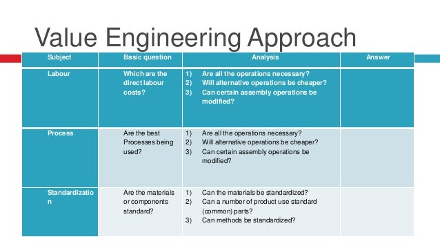 methods of value engineering Standards & methods  value engineering is the systematic application of  recognized techniques by a multi-disciplined team  the term value engineering  is also synonymous with value analysis, value management, and value  planning.