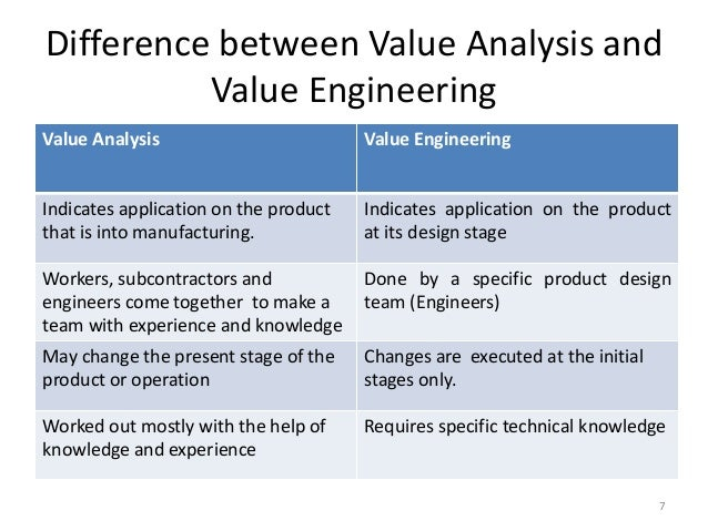 value engineering value analysis Today's top 22224 value engineering jobs in united states  get hired new  value engineering jobs added daily  senior engineer value analysis value  15d.